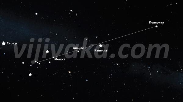 """""""Пояс Ориона"""" - один из самых узнаваемых астеризмов на зимнем ночном небе, и потому его очень удобно использовать для поиска Полярной звезды."""