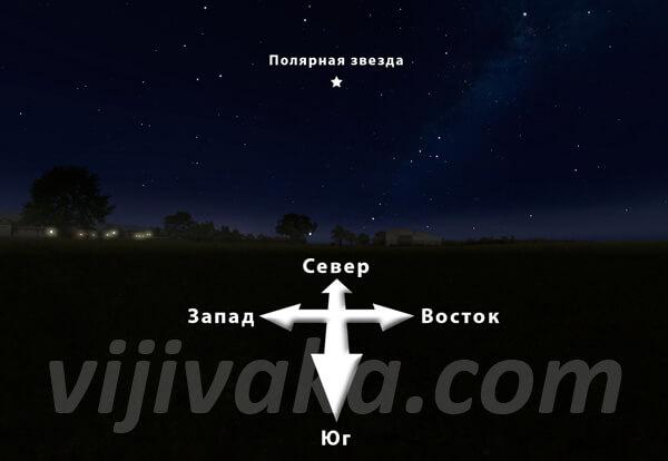 Направления на стороны света относительно Полярной звезды.