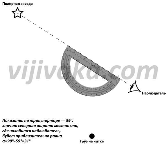 Схема определения широты местности по высоте Полярной звезды над горизонтом.