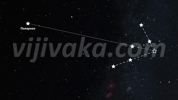 Использование Кассиопеи для нахождения Полярной звезды.