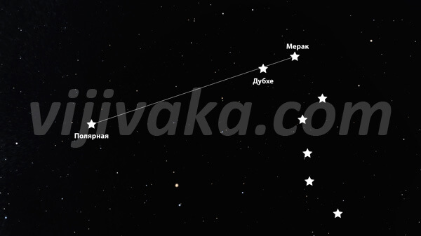 """Мерак и Дубхе - звезды, образующие край """"черпака"""" Большой Медведицы."""