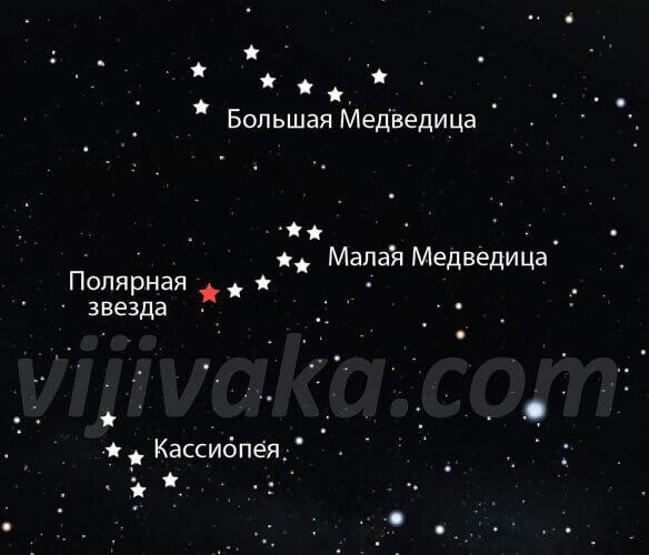 Схема расположения Полярной звезды относительно созвездий Большой Медведицы и Кассиопеи.
