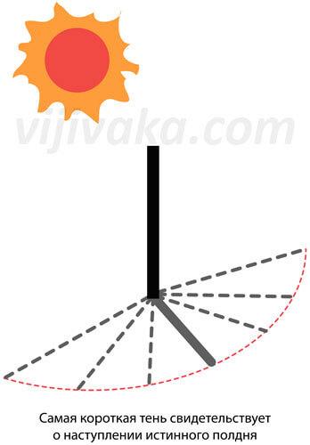 Чем ниже будет Солнце над горизонтом в полдень, тем точнее будет такое измерение.