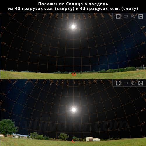 Видно, что высота расположения Солнца над горизонтом в одно и то же время зависит от широты местности, полушария и времени года.
