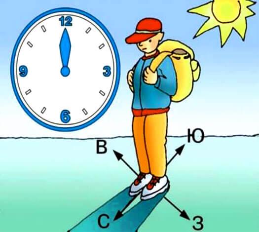 В низких широтах рядом с экватором тень будет настолько малой, что определить по ней направление будет очень тяжело.