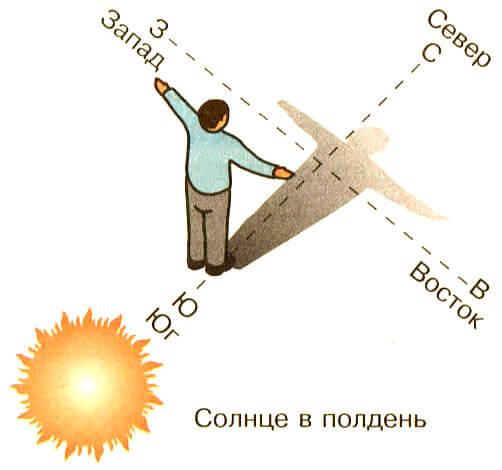 В Южном полушарии, например, ситуация обратна: тень от Солнца в полдень будет указывать на юг.