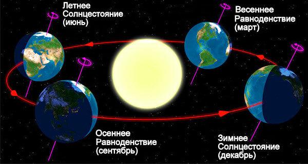 И угол наклона земной оси, и даты равноденствий и солнцестояний полезно учитывать при ориентировании для повышения точности определения собственного местоположения.