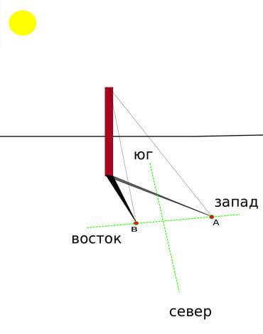 Из всех способов использования Солнца в качестве инструмента для ориентирования этот - один из самых точных.