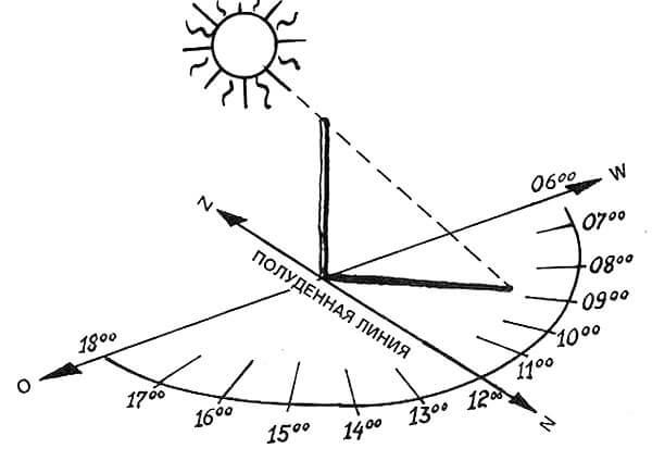 Ориентирование в данном случае - это своеобразные солнечные часы наоборот.