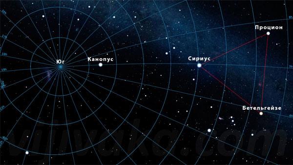 От Канопуса до направления на юг - примерно треть расстояния между Канопусом и Сириусом.